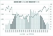 マンションストック最新分析/23区内で2005年以降、竣工数が増加