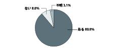 国土交通省 /平成25年度マンション総合調査